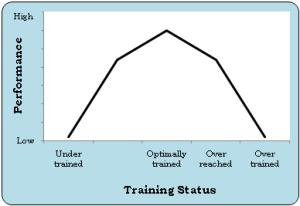 Training, Status & Perf