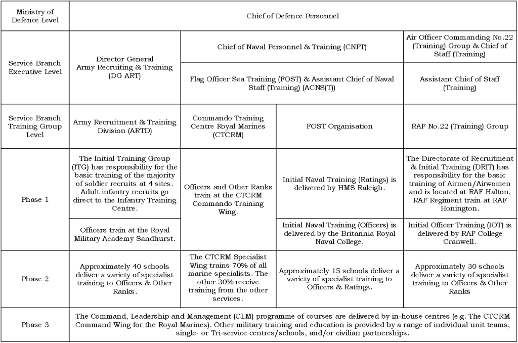Figure 1, Abridged version of UK military training structure