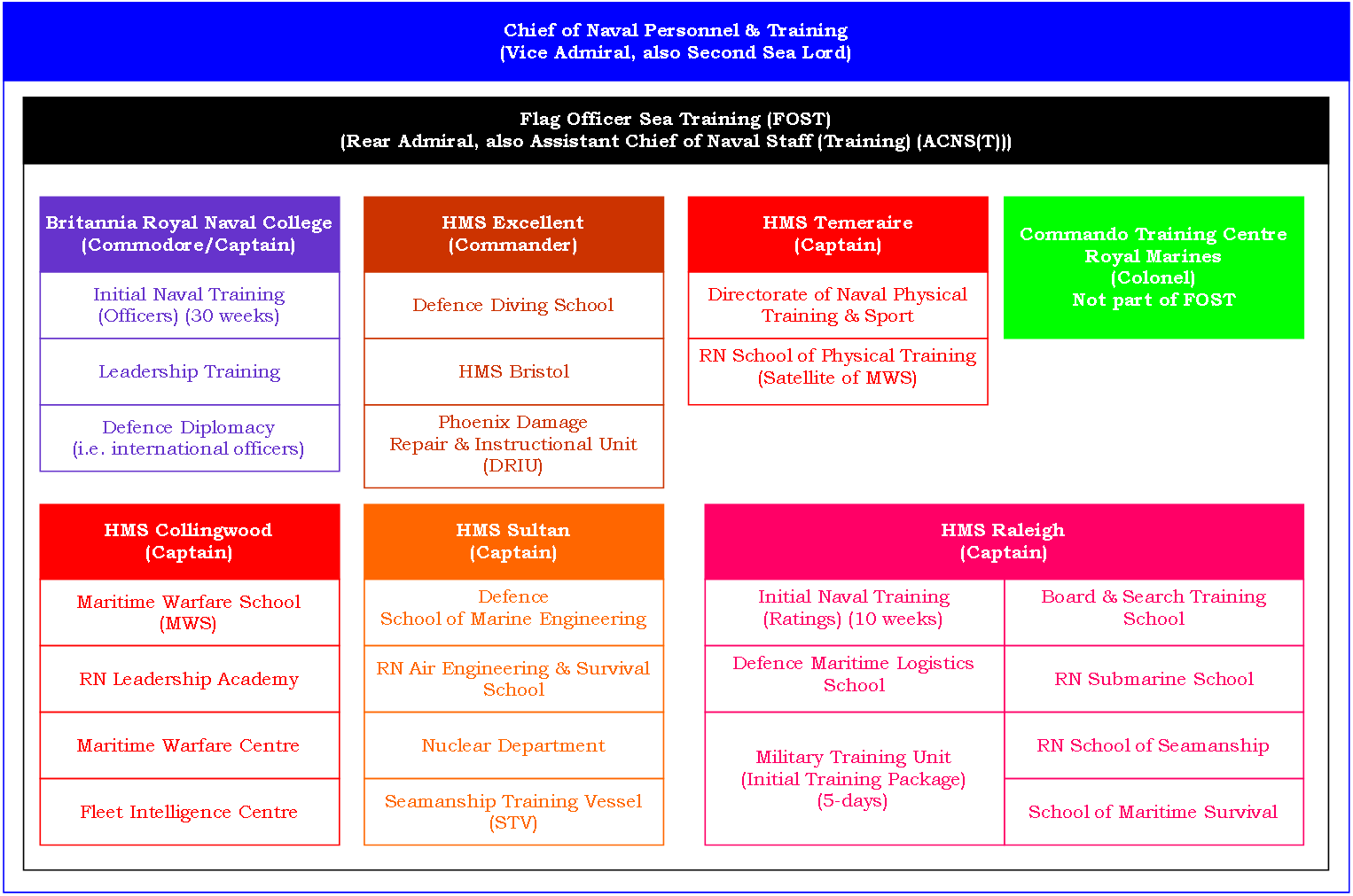 Army rank structure enlisted and officer dating 7