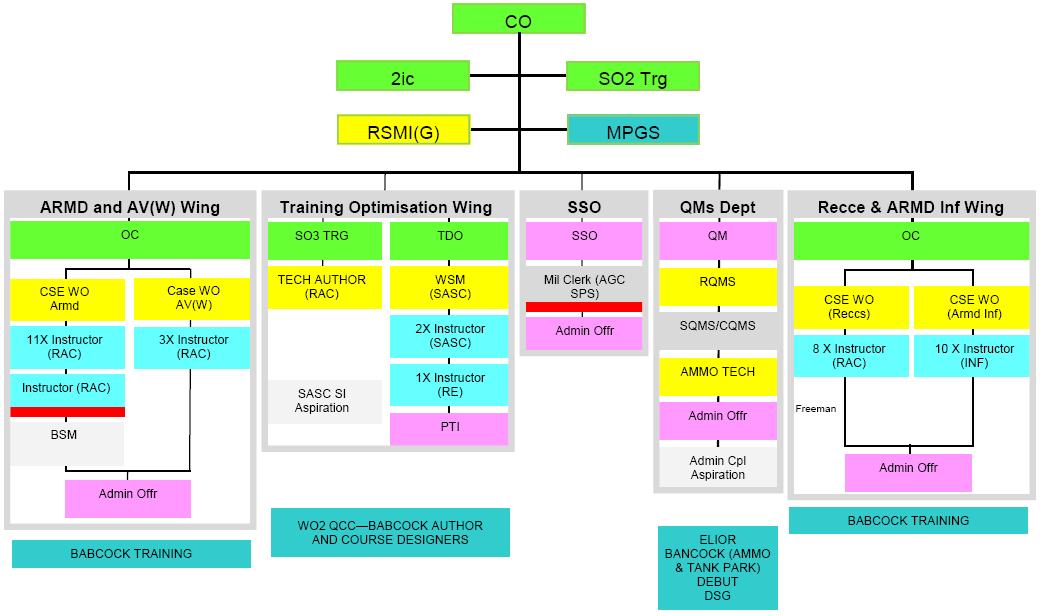 00,10,00 - Figure 1, AFV Gunnery School Org