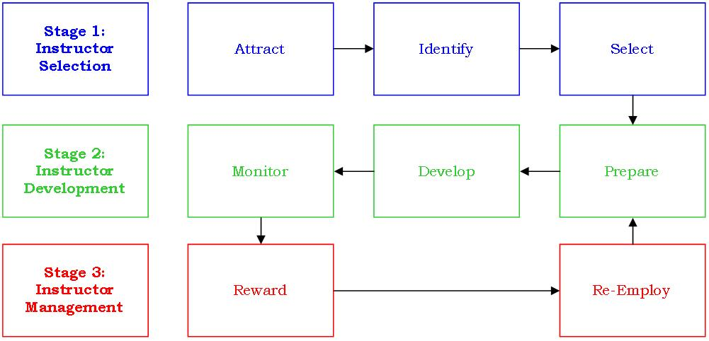 Figure 1: Army Instructor Capability Framework