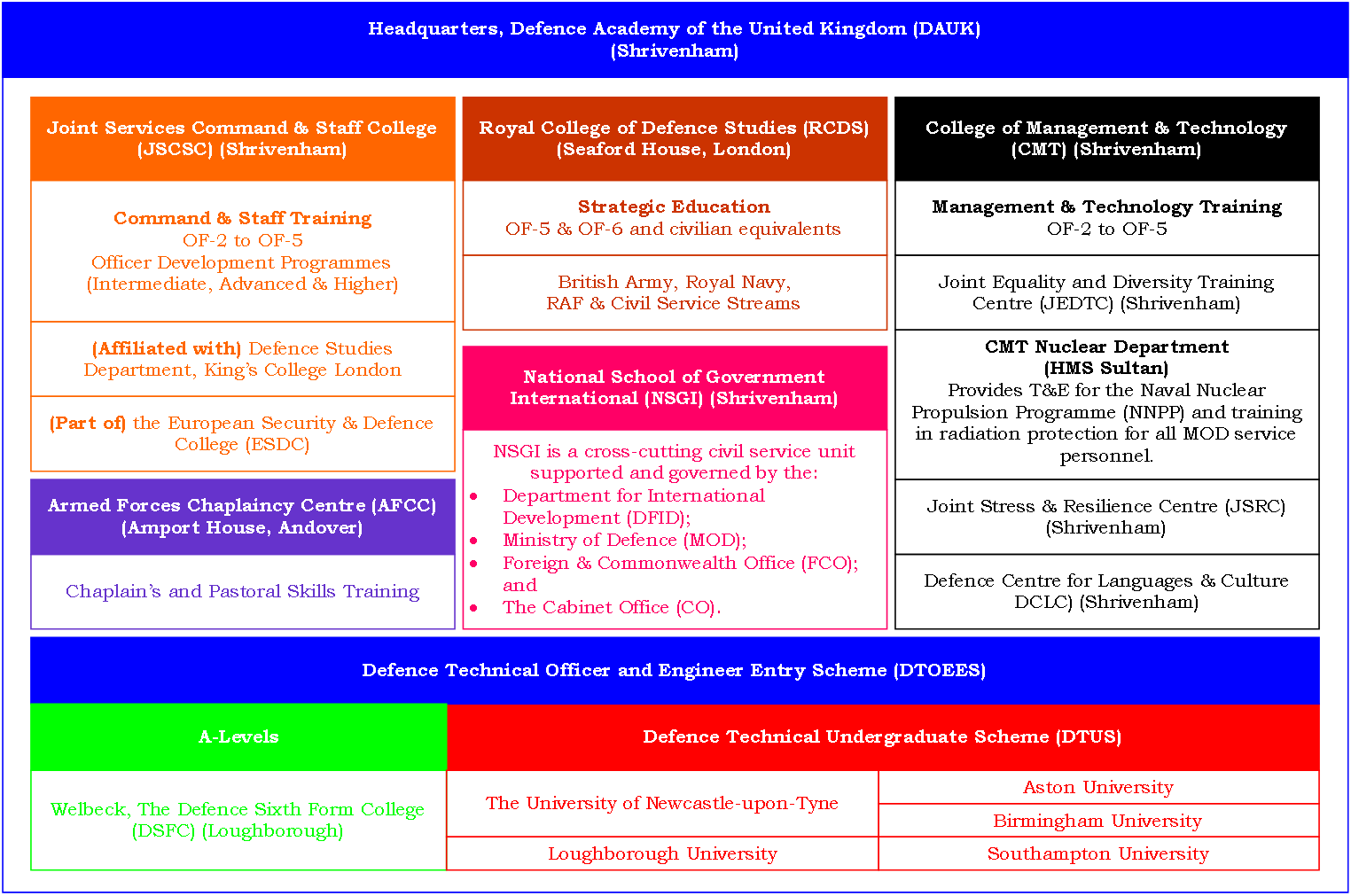 Figure1: DAUK Organisation