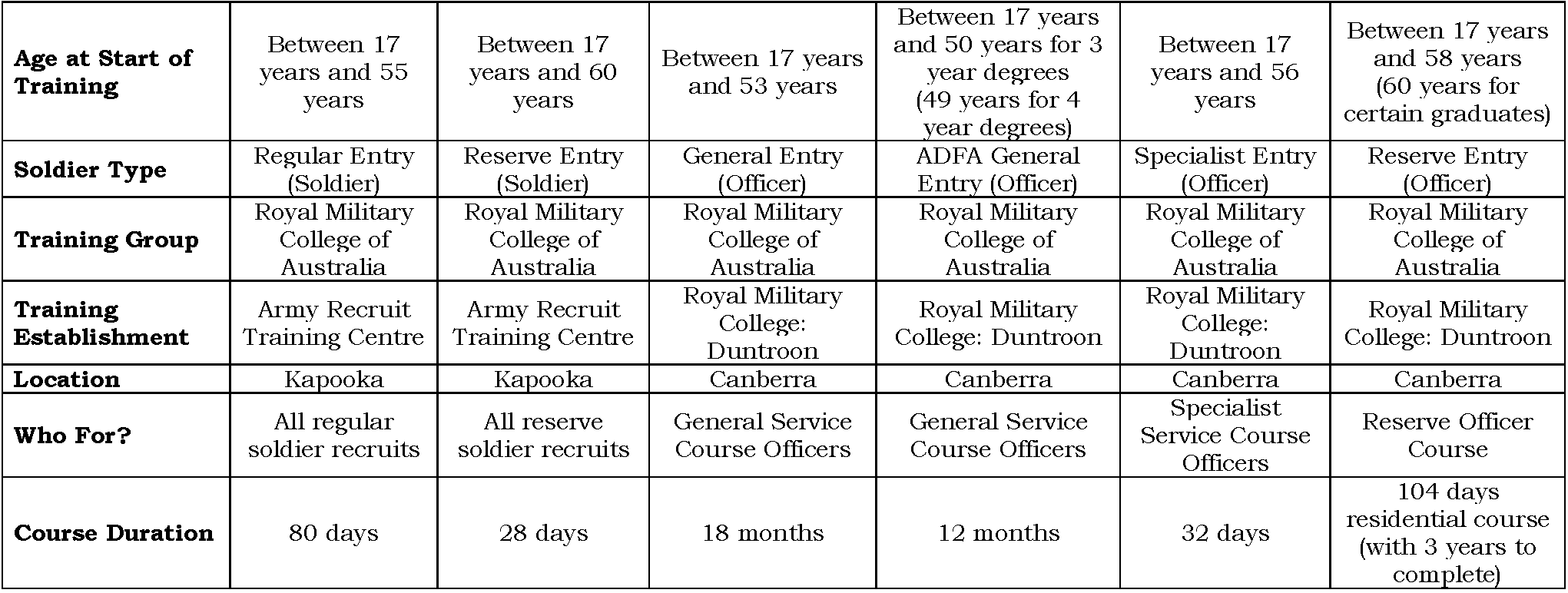 Military Training by Age