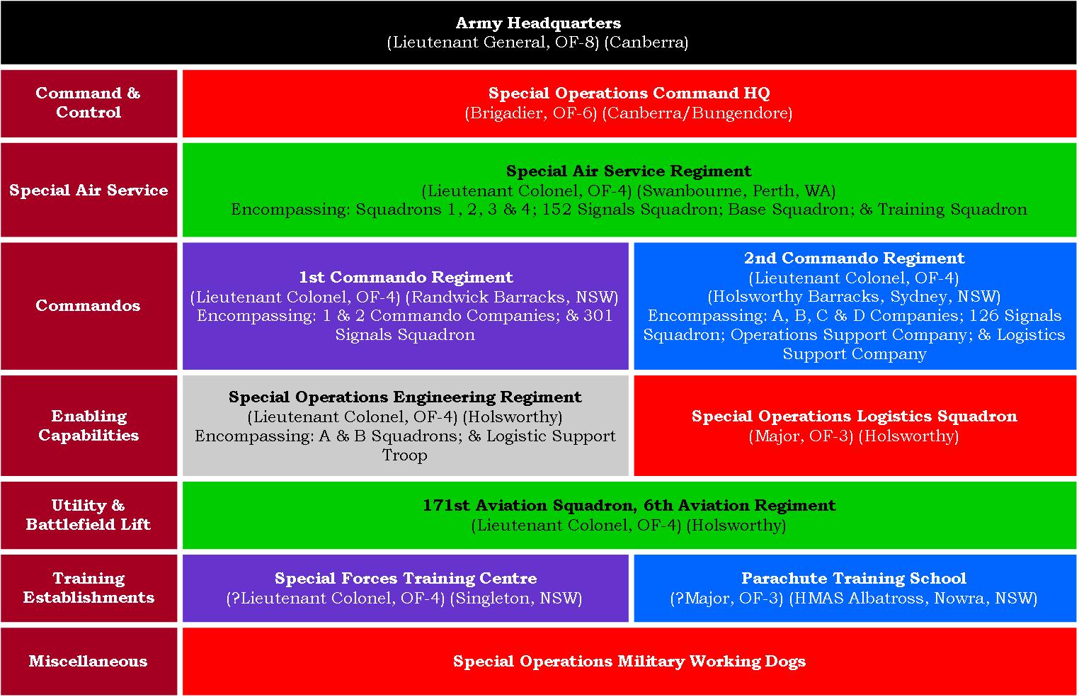 21,00 - Figure 2, Org of SOCOMD