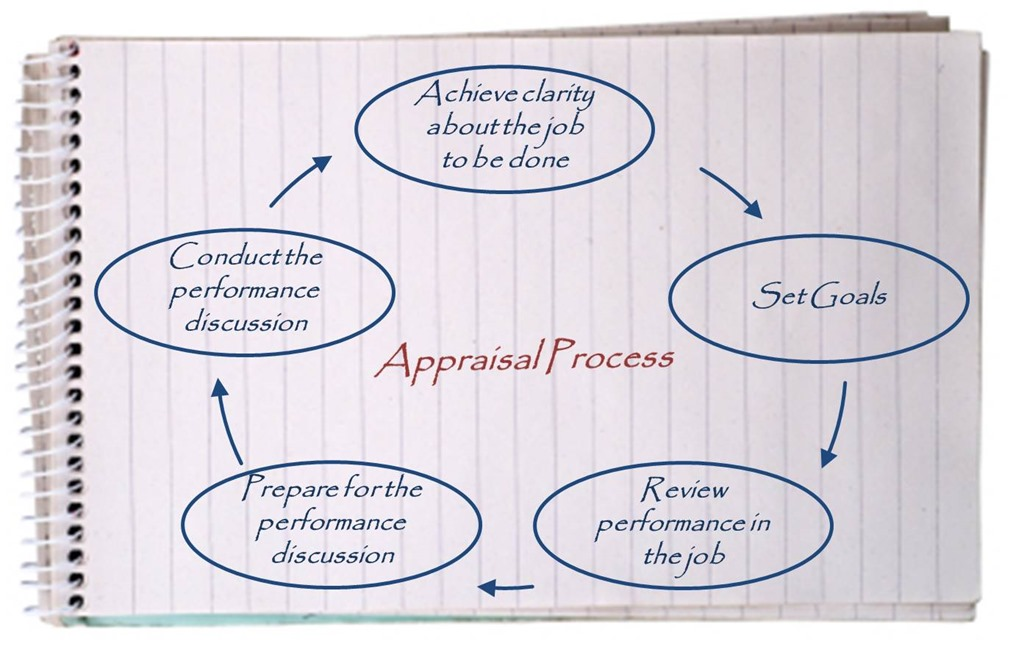 Ojar sjar officers servicepersons joint appraisal for What appraisers look for