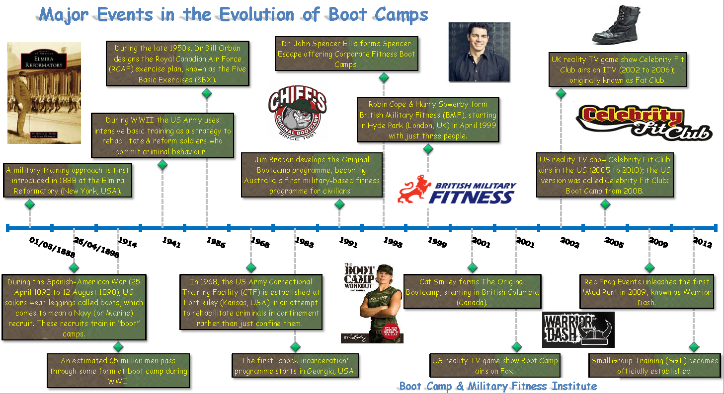the history of boot camps Just as the armed forces are experimenting with changes to boot camp, such as adding exercises similar to those performed in yoga or pilates, fitness buffs are.