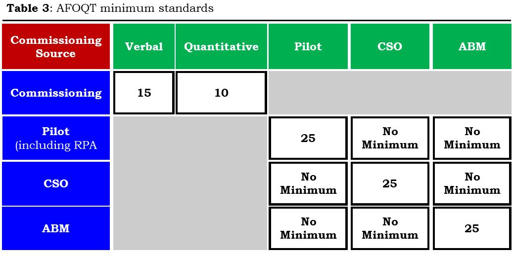 Air Force Pt Test Chart – Dibujos Para Colorear