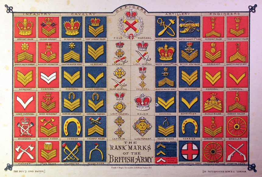 Rank Marks of the British Army, taken from 'The Boy's Own Paper' from c. 1890s