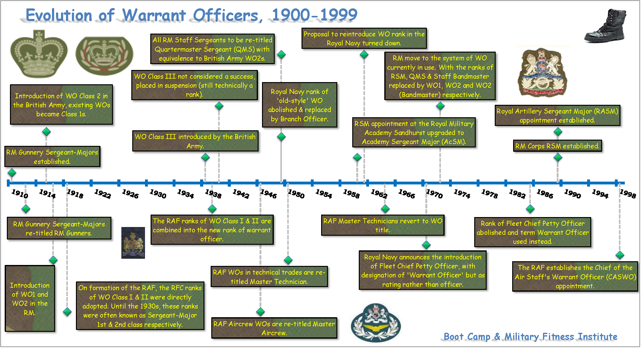 Summary -> Army Officer Promotion Timeline - stargate-rasa info