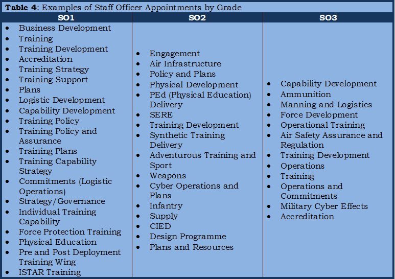 07 - Table 4, Examples of staff officer appointments by grade