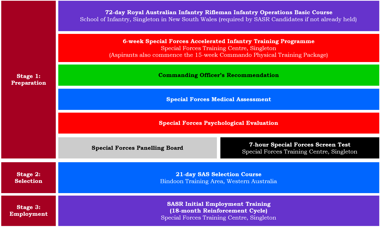 Fitness Program: Australian Special Forces Fitness Program