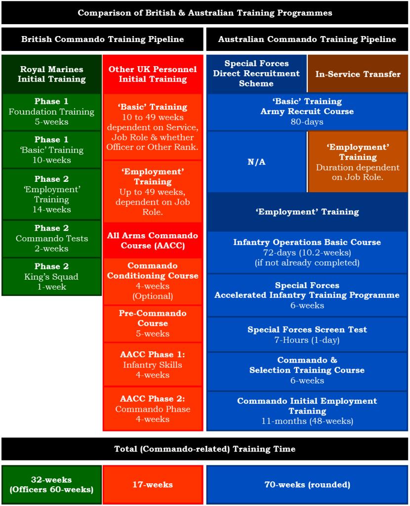 Comparison of British & Australian Commando Training
