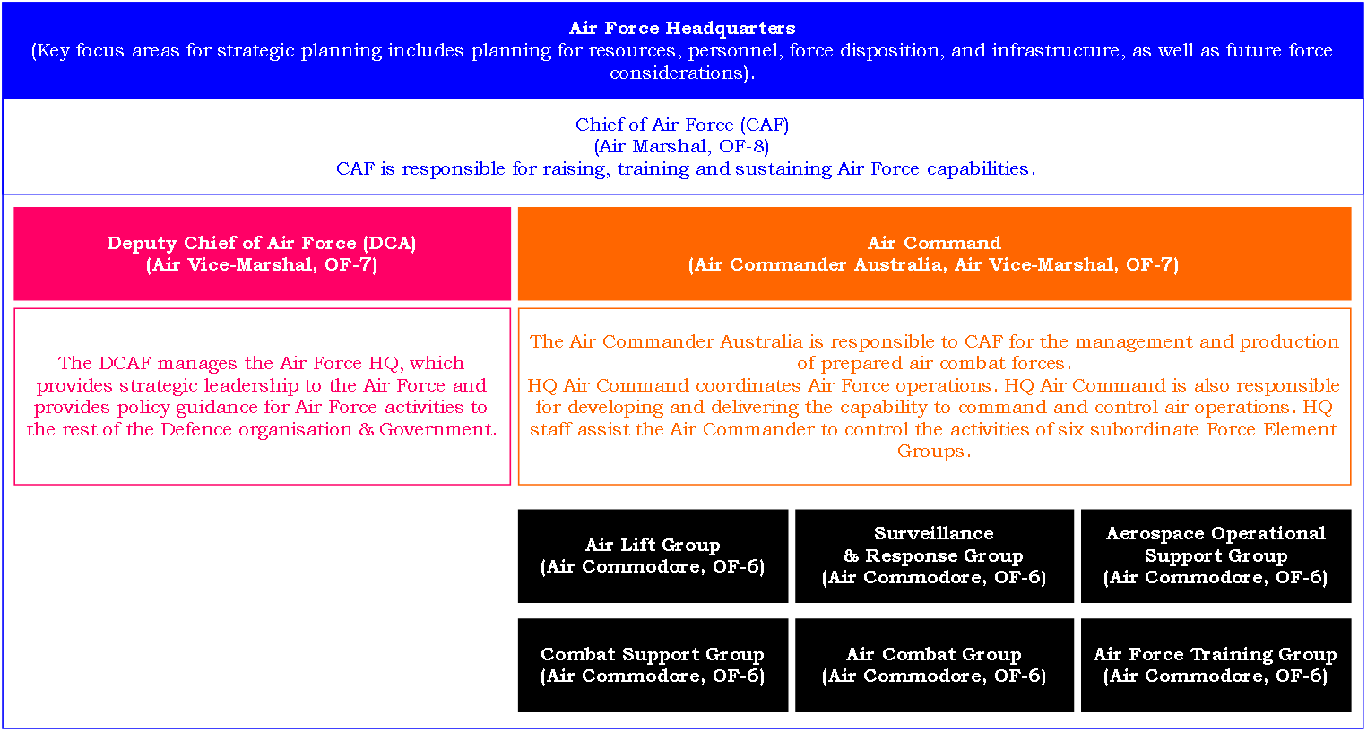 Figure 1: Structure of RAAF